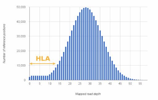 mapped_read_depth