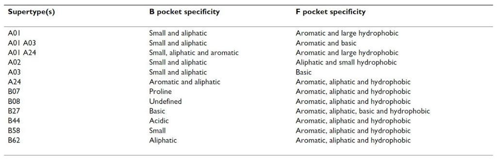 Table 1. HLA supertype specificity descriptions (3).